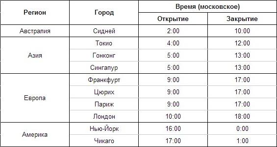 Расписание торговых сессий форекс