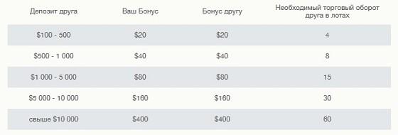 Таблица бонусных выплат